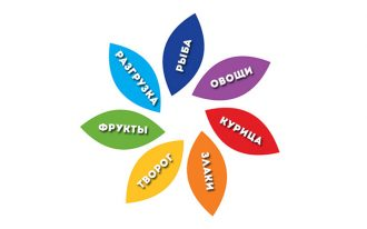 Диета 7 лепестков - меню на каждый день, советы и рекомендации